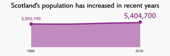 Scotland's population has gone from 5092,190 in 1996 to 5,404,700 in 2016.