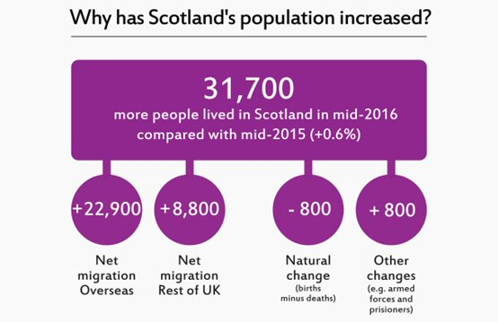 Infographic showing that Scotland's population has increased by 31,700 from mid 2015 to mid 2016.