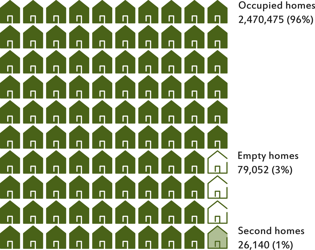 Number of occupied dwellings, empty homes and second homes in Scotland