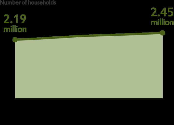 households 1