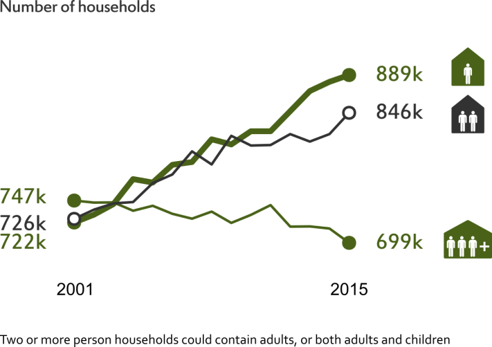 Chart showing number of single person and two person or more households
