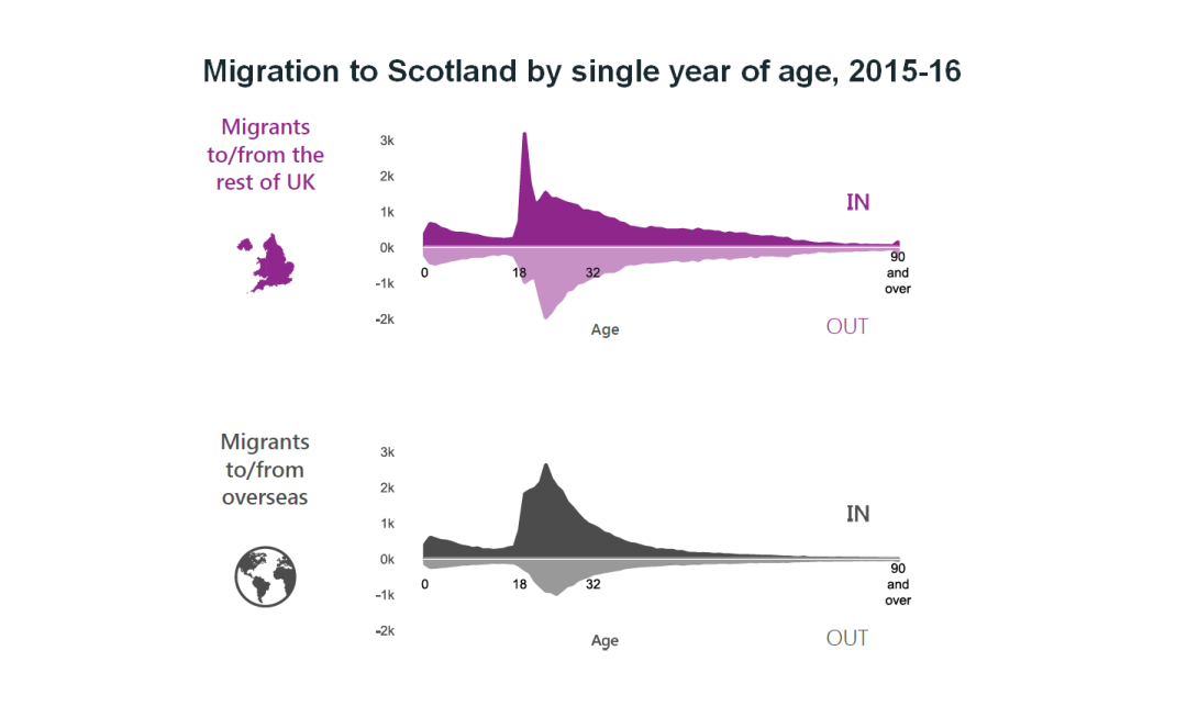 Migration by single year of age