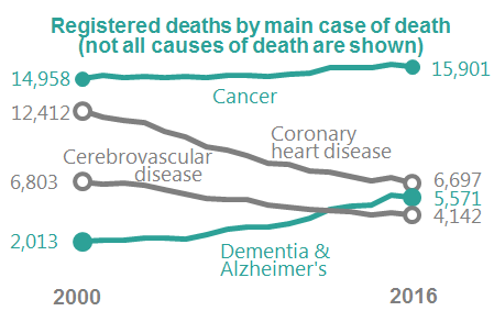 registered deaths by main cause of death