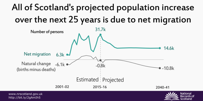 All of Scotland's projected population increase over the next 25 years is due to net migration
