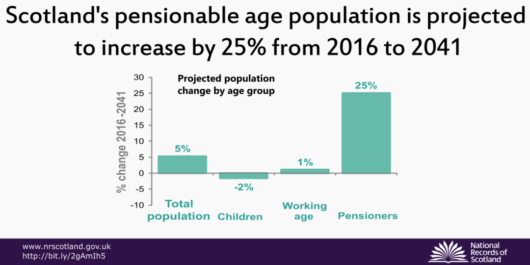 Scotland's pensionable age population is projected to increase by 25% from 2016 to 2041.