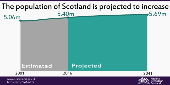 The population of Scotland is projected to increase
