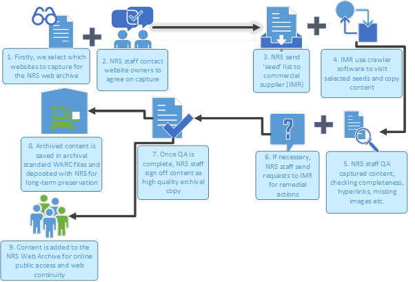 The NRS Web Continuity Service Process Model
