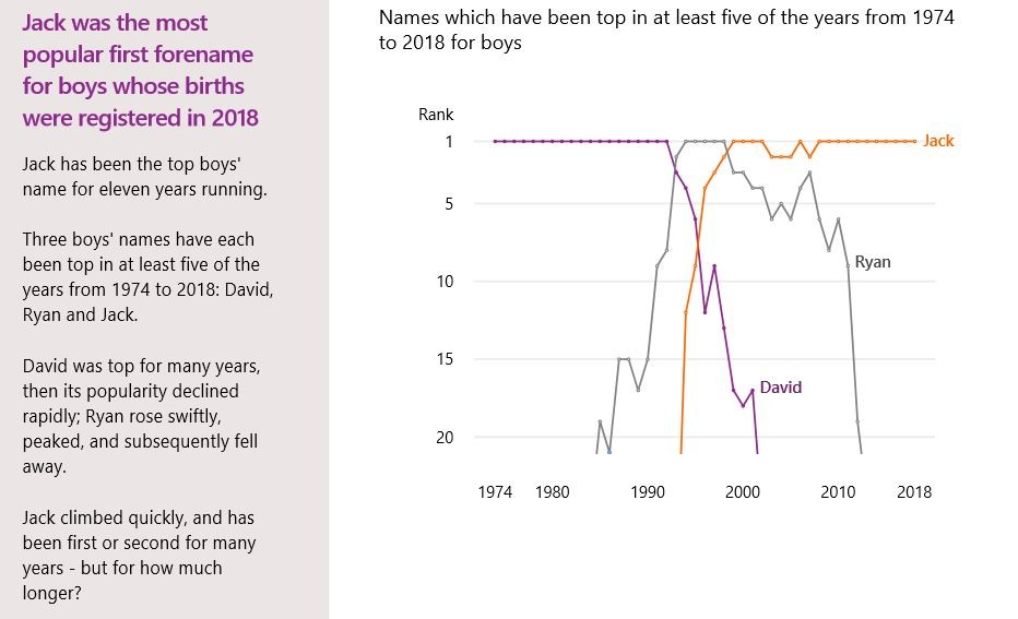 Graph charting progress of the name Jack in top baby names