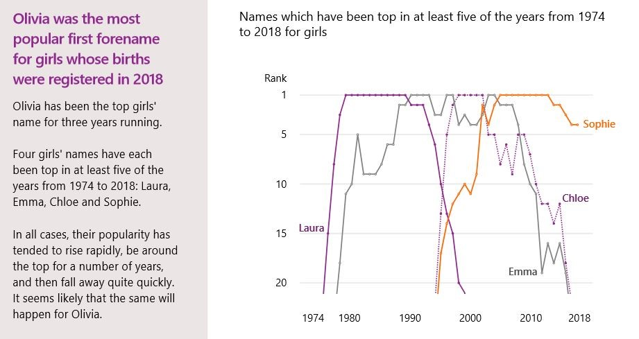 Graph charting progress of the name Olivia in top baby names