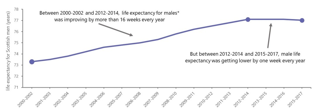 life expectancy 1