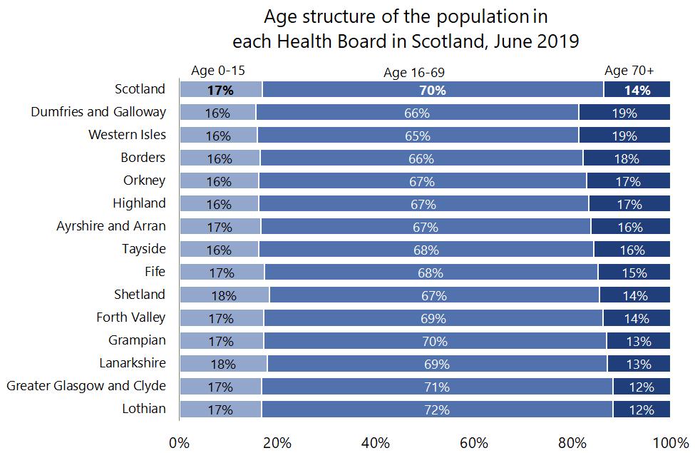 AgeStructurePopulation