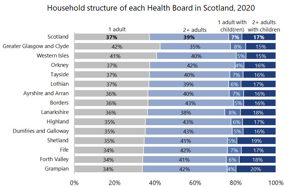HouseholdStructurePopulation